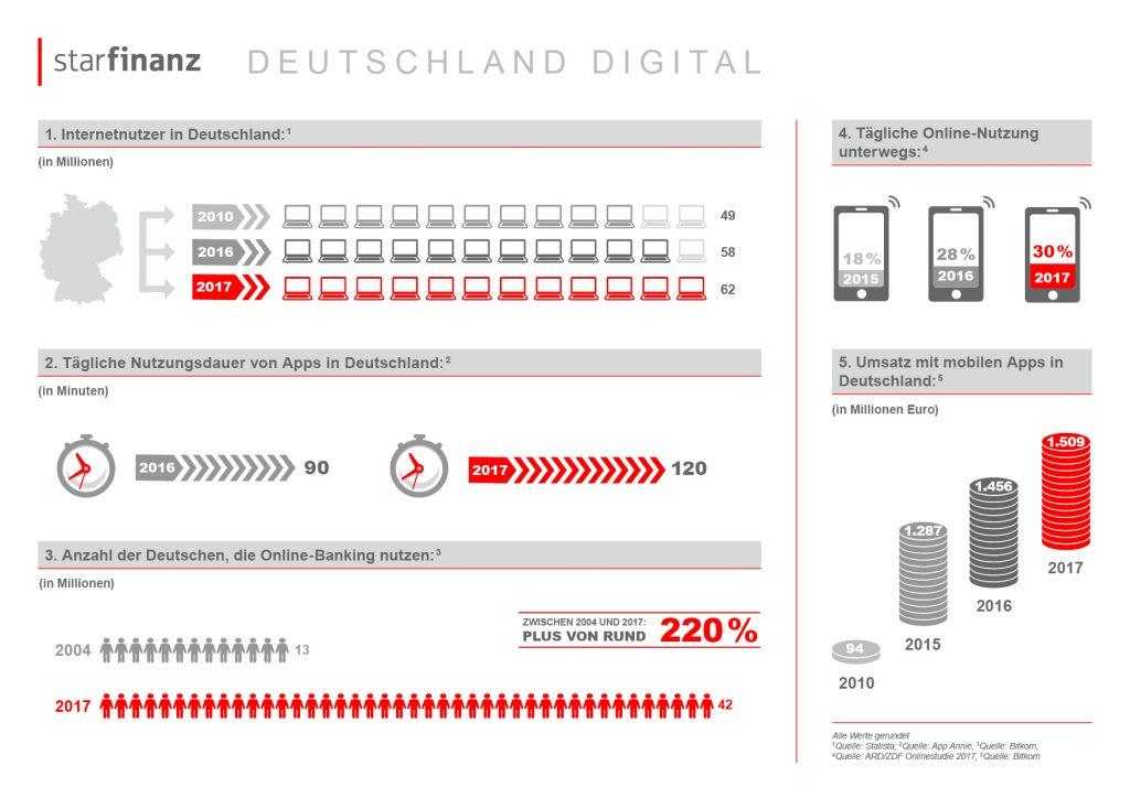 deutsche verbringen immer mehr zeit mit ihrem smartphone star finanz. Black Bedroom Furniture Sets. Home Design Ideas