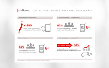 Infografik: Digitalisierung im Firmenkundengeschäft
